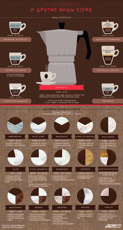 Латте, капучино и другие виды кофе. Инфографика | Продукты и напитки | Кухня | Аргументы и Факты