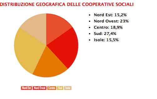 distribuzione cooperative