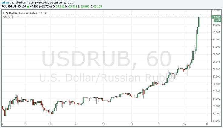 Russian Ruble collapses; USD/RUB up 13 % - forextell.com/russian-ruble-…  #usdrub #fx #forex