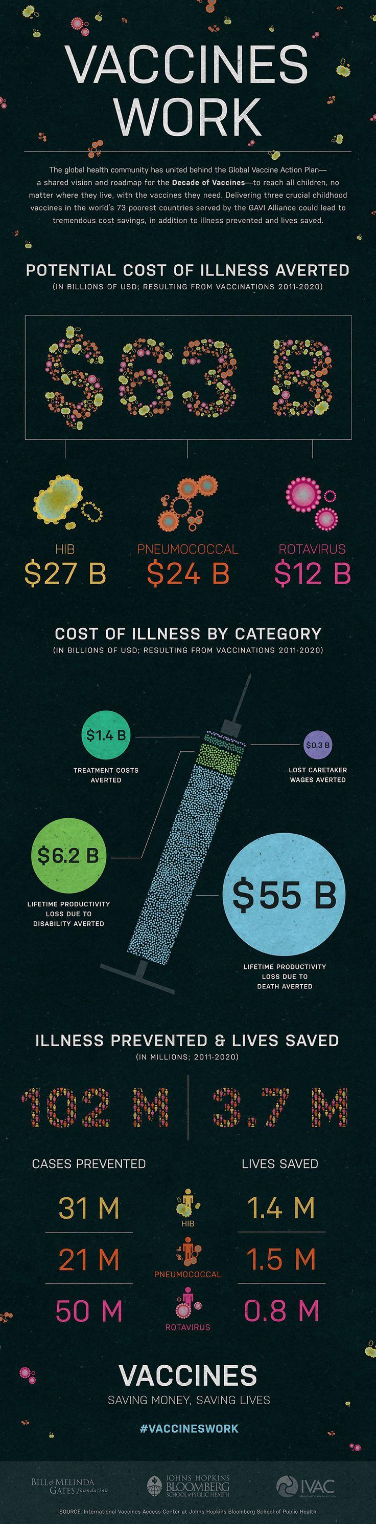 Average Microbiologist Salary
