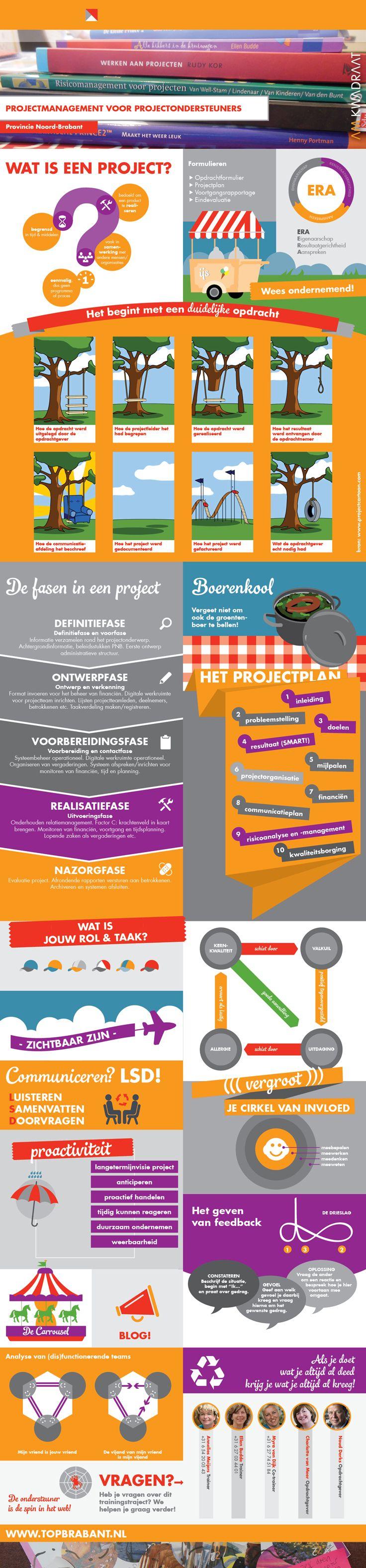 Infographic in opdracht van AM Kwadraat voor Provincie Noord-Brabant. (www.amkwadraat.nl)