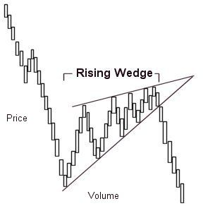Technical Analysis – Part 2  Rising Wedge