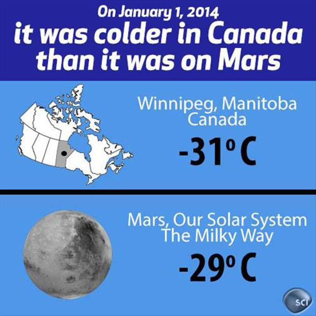Wow. I think if the world ever starts to send people to live on mars Canadians would be the first