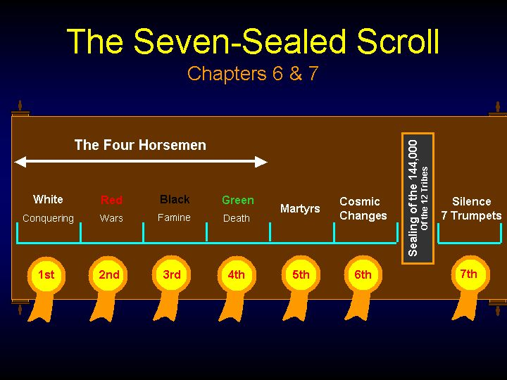 Scroll with Seven Seals | Seven Seals on the Scroll photo 1SevenSealedScroll.png