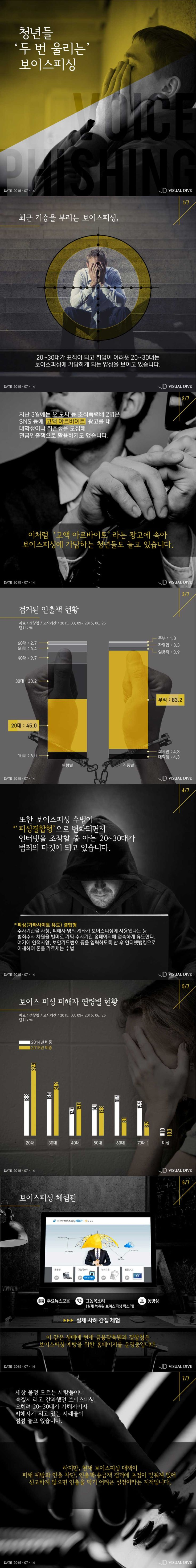 청년들 두 번 울리는 '보이스피싱' [인포그래픽] #Voice_phishing / #Infographic ⓒ 비주얼다이브 무단 복사·전재·재배포 금지