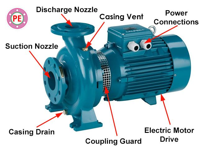 Introduction To Centrifugal Pumps Centrifugal Pump Engineering