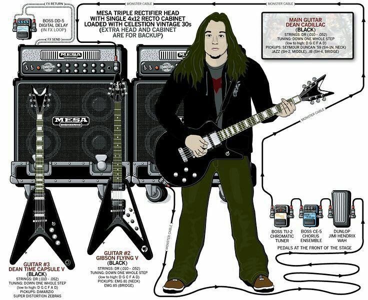 Guitar Diagram Of Eric Peterson Of Testament  This Is His