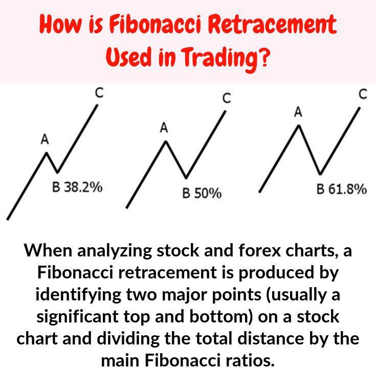 Fibonacci Percentages Fibonacci Stock Charts Percentage