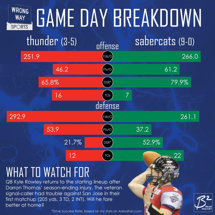 Game Day Breakdown: The San Jose Sabercats have an advantage in every way over the Thunder.