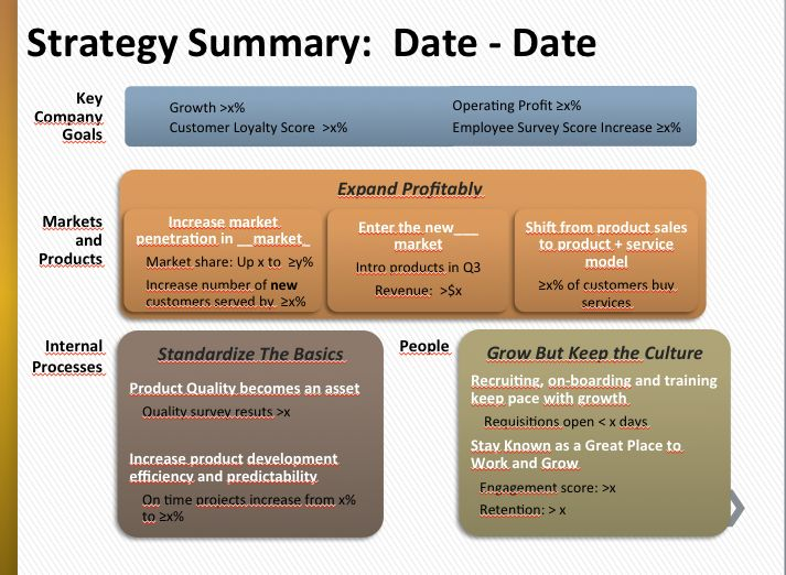 strategy summary - Google Search Strategy Pinterest - one page summary template