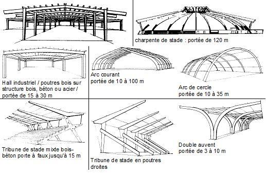 Plan Charpente Bois - Les charpentes en bois lamellé collé GENIE CIVIL,charpentes,assemblages,cours batiment,plan