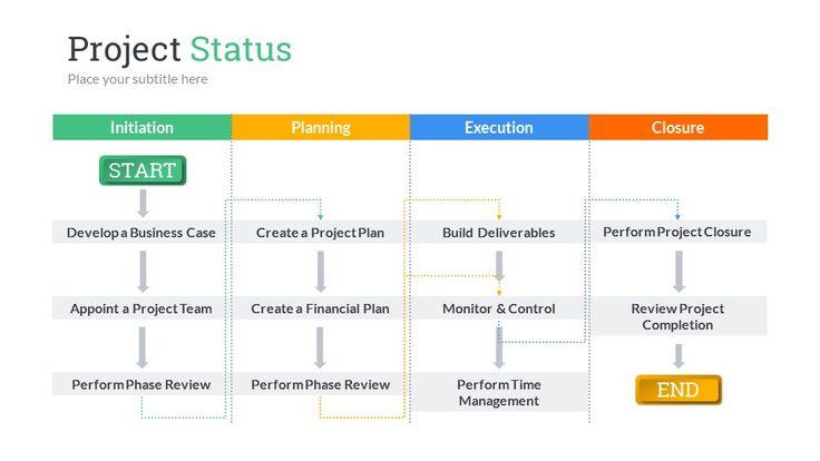 Project Status PowerPoint Presentation Template 範本 Pinterest - project scorecard template