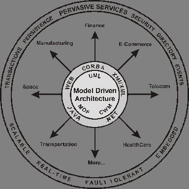 Model Driven Architecture  by Richard Soley and the OMG Staff Strategy Group