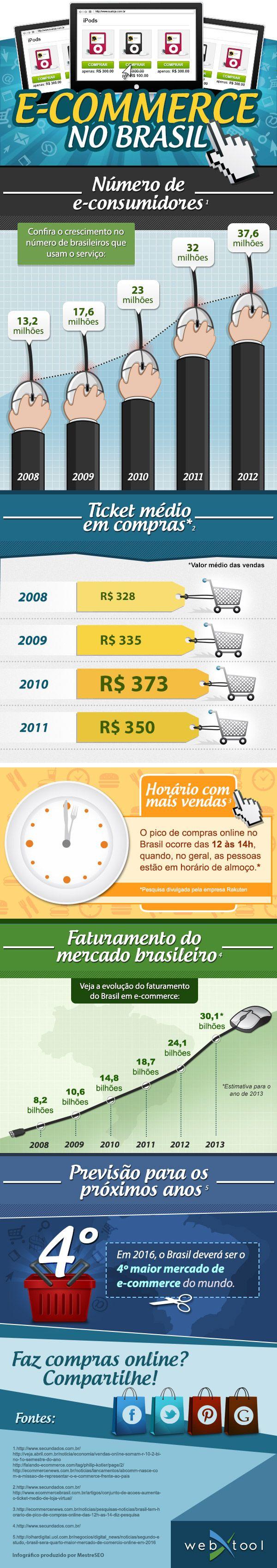 Novos números sobre o E-commerce no Brasil em 2012 – Infográfico