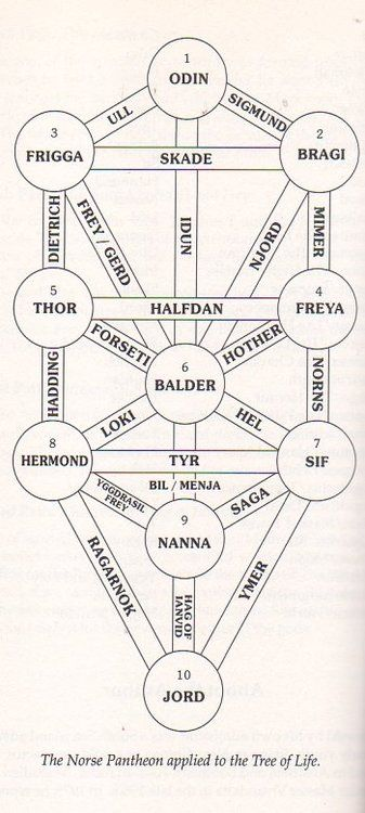 Norse Tree of life. (I have major disagreements with this, but it's interesting. -Kira)