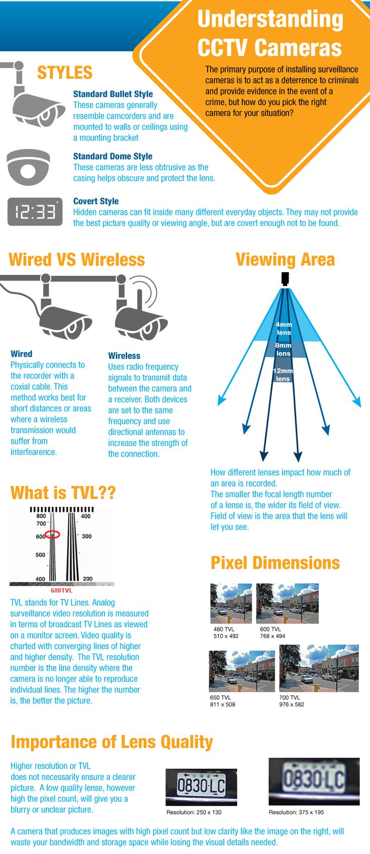 Understanding CCTV Cameras, available for purchase at www.homecontrols....