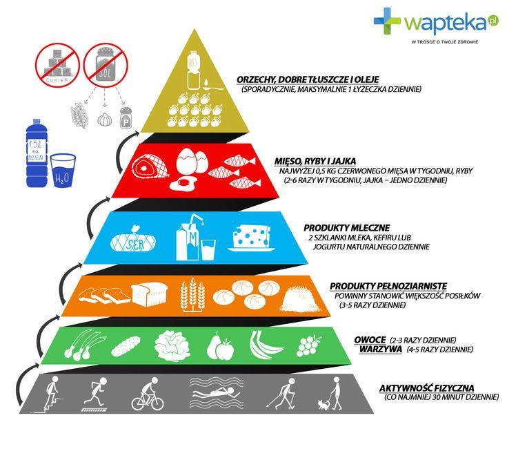 Jak jeść zdrowo? Nowa piramida żywienia 2016   Blog Wapteka.pl