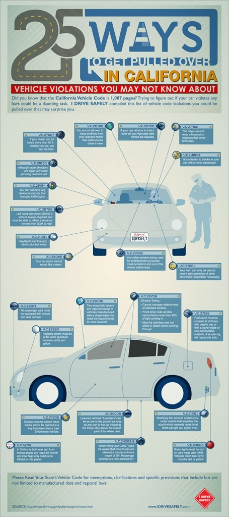 Driving in California - iNFOGRAPHiCs MANiA | THE BLENDER
