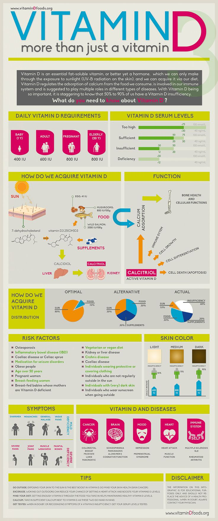 What You Need To Know About Vitamin D Infographic