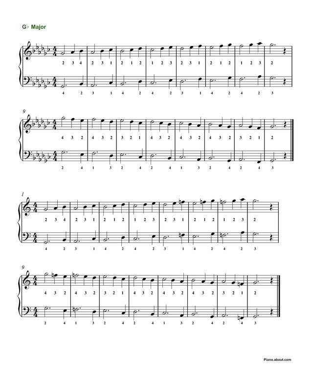 All Music Chords sheet music scale : 18 best Piano Scales images on Pinterest | Piano scales, Sheet ...
