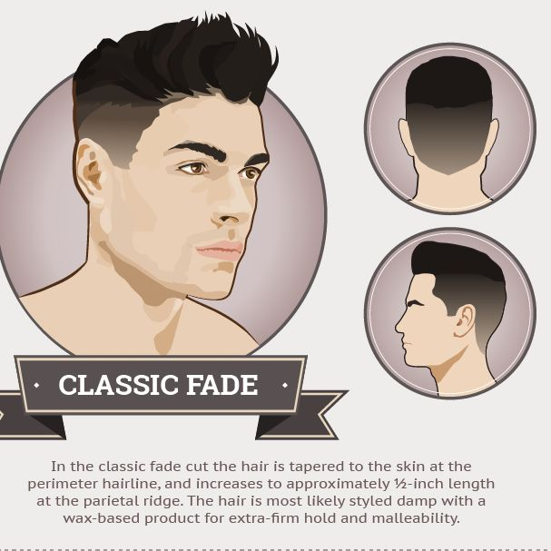 A handy infographic of the best men's fade hairstyles