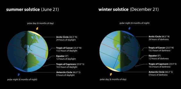 The science behind solstice - Peter Hermes Furian/iStock/Getty Images