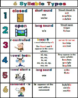 Chart of Syllable Types ~ Informative.  (Free.)