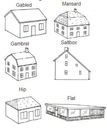 chapter 15. Different styles of roofs. Some are more difficult and expensive to construct.