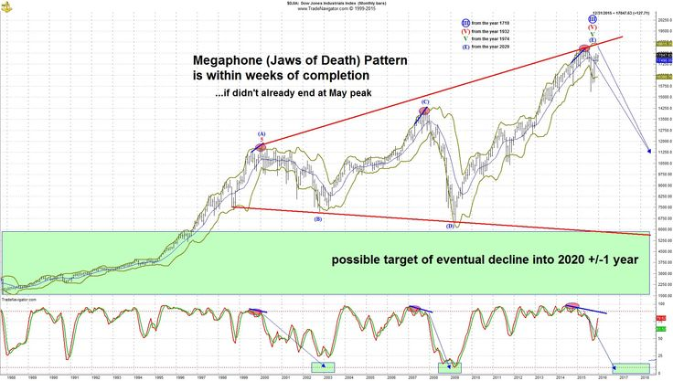 The U.S. stock market is headed for a huge crash if this ominous technical pattern comes to fruition.
