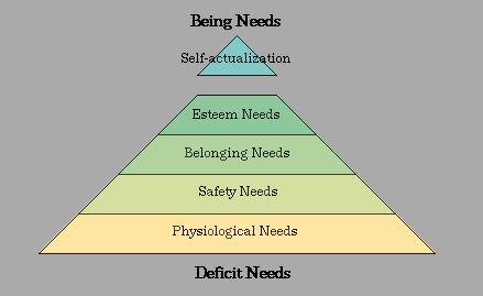 an analysis of the difference between needs and wants made by abraham maslow Abraham maslow, early life abraham maslow was born in 1908 to a poor, jewish family of russian immigrants studied psychology first at city college of new york and then the university of wisconsin for graduate work.