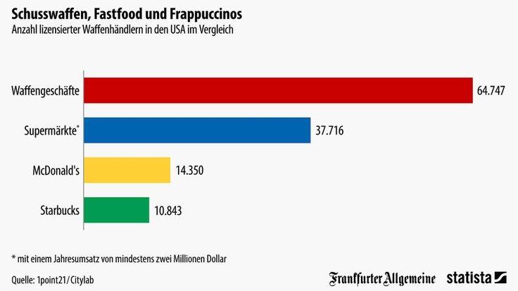 """Sind Amerikas lockere Waffengesetze ein Grund, aus dem es in dem Land so häufig Schusswaffen-Tote gibt? Die Datenredakteure von """"1point21"""" haben dazu einen überraschenden Vergleich angestellt: In den Vereinigten Staaten gibt es 64.747 lizensierte Waffenhändler und nur 10.843 Starbucks-Filialen. Und, wie unsere Infografik von Statista zeigt, auch deutlich weniger Supermärkte und McDonald's-Filialen."""