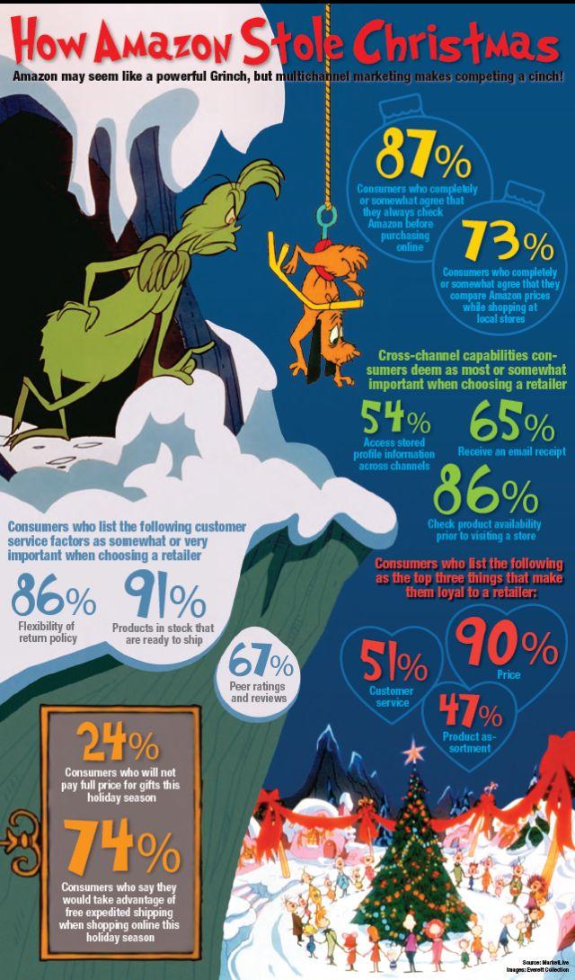How Amazon stole Christmas #infografia #infographic #ecommerce