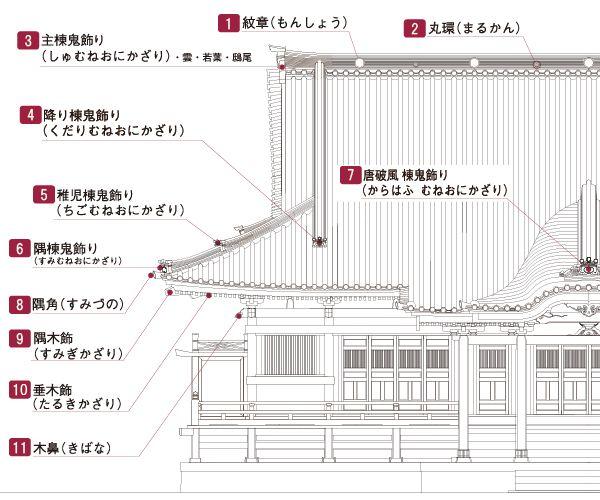 寺院屋根の部位名称 社寺建築の豆知識 伝統的な日本家屋 建築