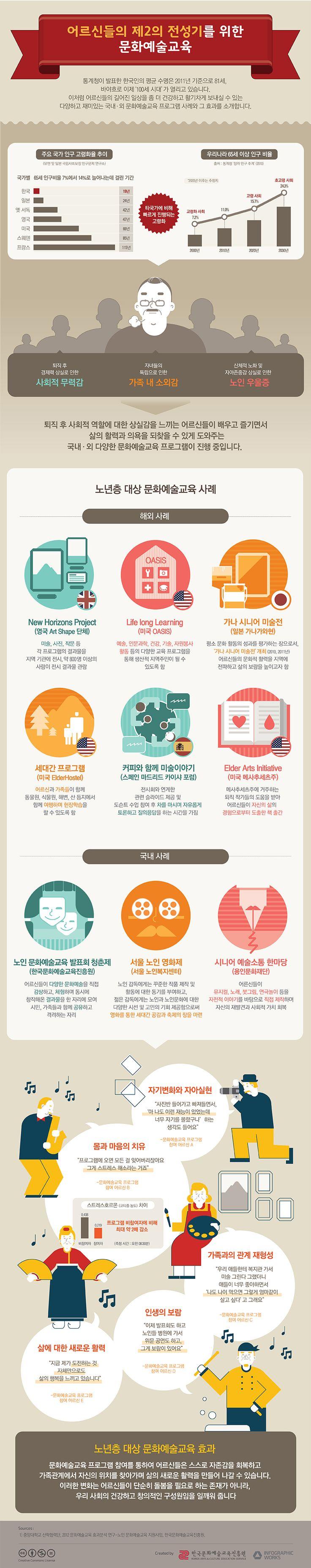 어르신들을 위한 문화예술교육 (출처: 한국문화예술교육진흥원)