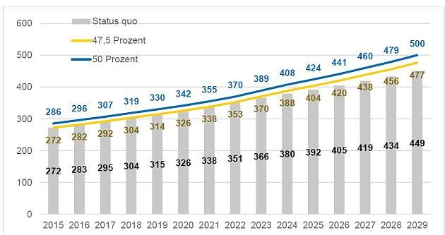 Die gelbe Kurve zeigt die jährlichen Gesamtausgaben der Deutschen Rentenversicherung, wenn das Rentenniveau auf 47,5 Prozent festgeschrieben wird. Addiert beläuft sich das Ausgaben-Plus bis Ende 2029 auf 105 Milliarden Euro. Stand: 2015