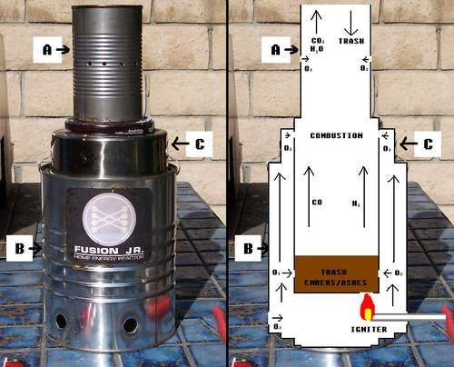 Fusion Jr. Home Energy Reactor - DIY gasifier & generator for turning garbage into power