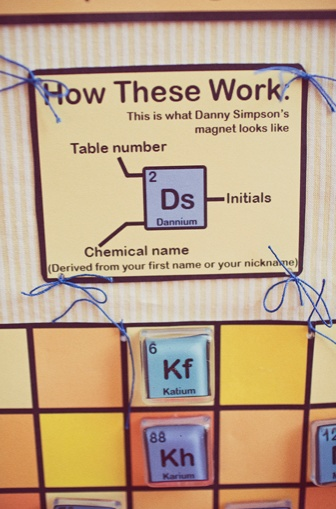 Periodic Table Assignments Cool ideas Pinterest Periodic table - new periodic table assignment