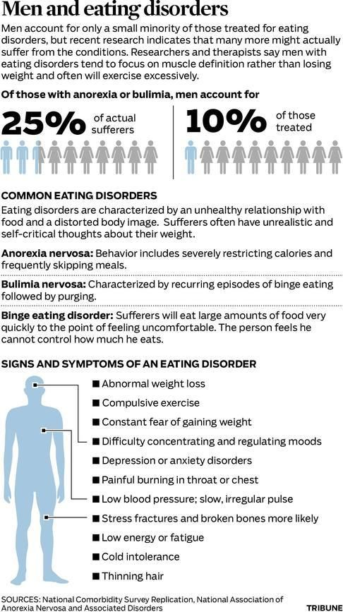 the prevalence of anorexia nervosa in the modern world Resulting in a higher prevalence rate of eating disorders in  in the modern world, anorexia and bulimia nervosa are  eating disorders: anorexia nervosa.