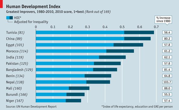 Human Development Index: Developing humans | The Economist