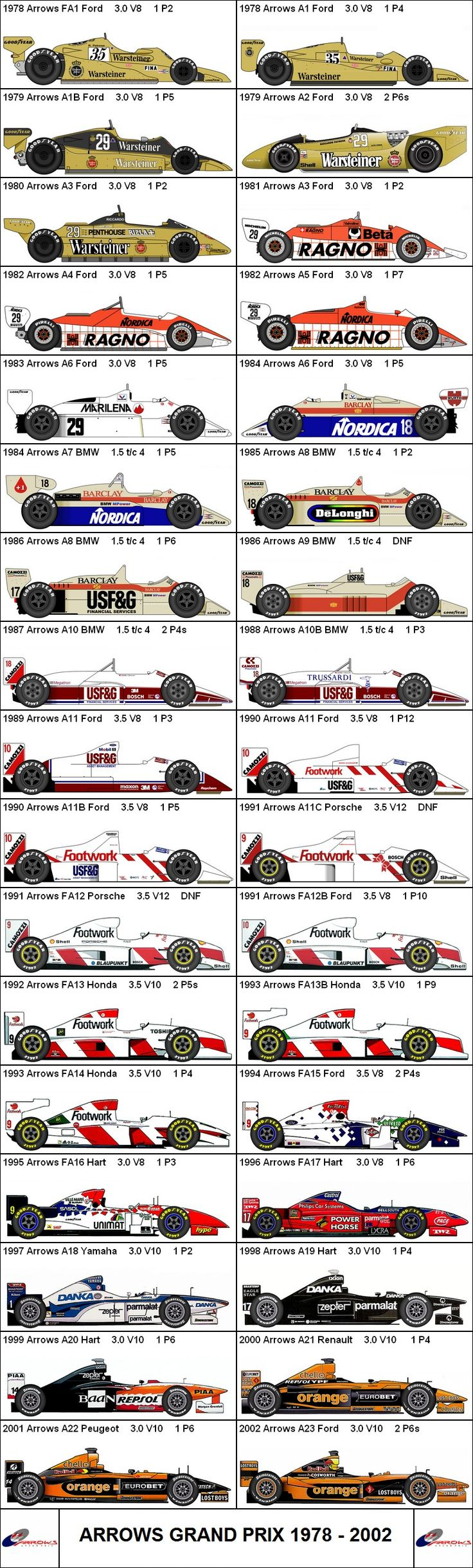 Formula One Grand Prix Arrows 1978-2002