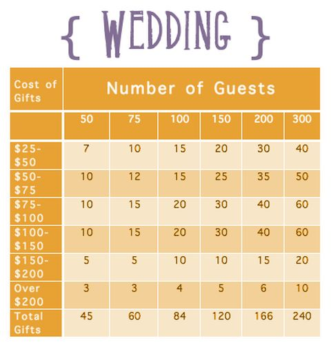 How many items to register for in each price range, based on how many guests will attend your wedding.