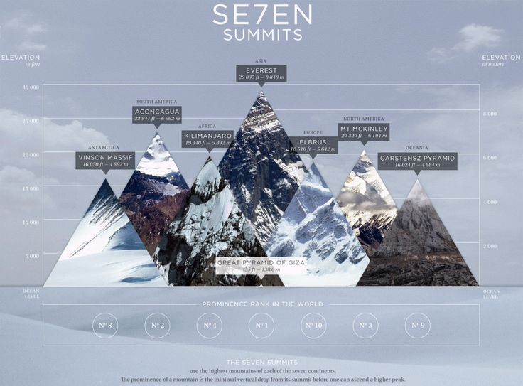 The Seven Summits, or the mountain ranges with the highest peaks on each of the seven continents, is a challenge to all those who consider themselves mountaineers.
