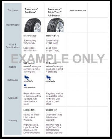 Goodyear Tire Comparison