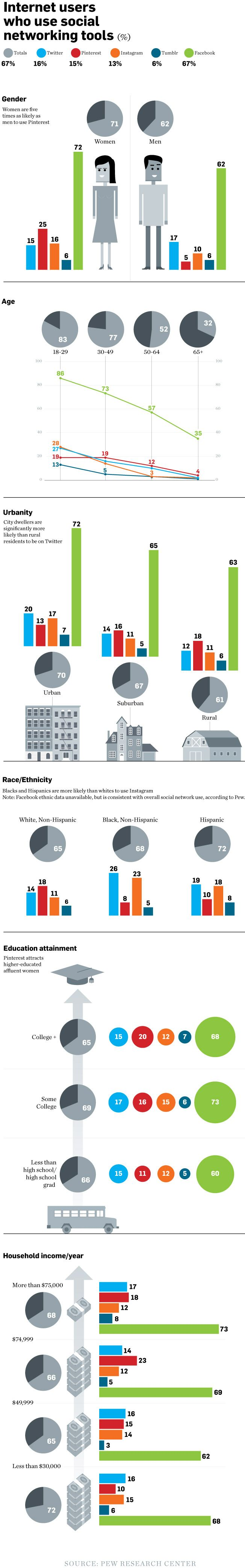 Demografía de las Redes Sociales: quienes usan Facebook, Twitter, Pinterest, Tumblr e Instagram