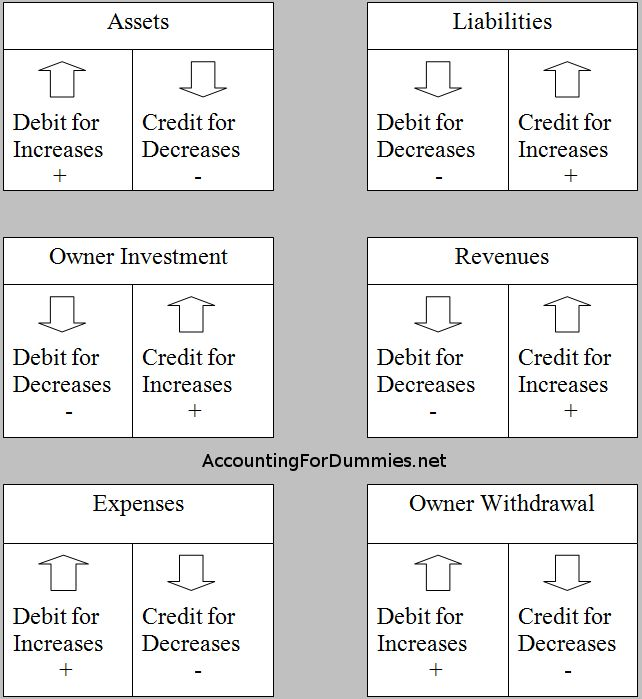 Debit And Credit Cheat Sheet | General Ledger Debits Credits - Accounting for Dummies