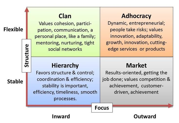 articles that define learning organization