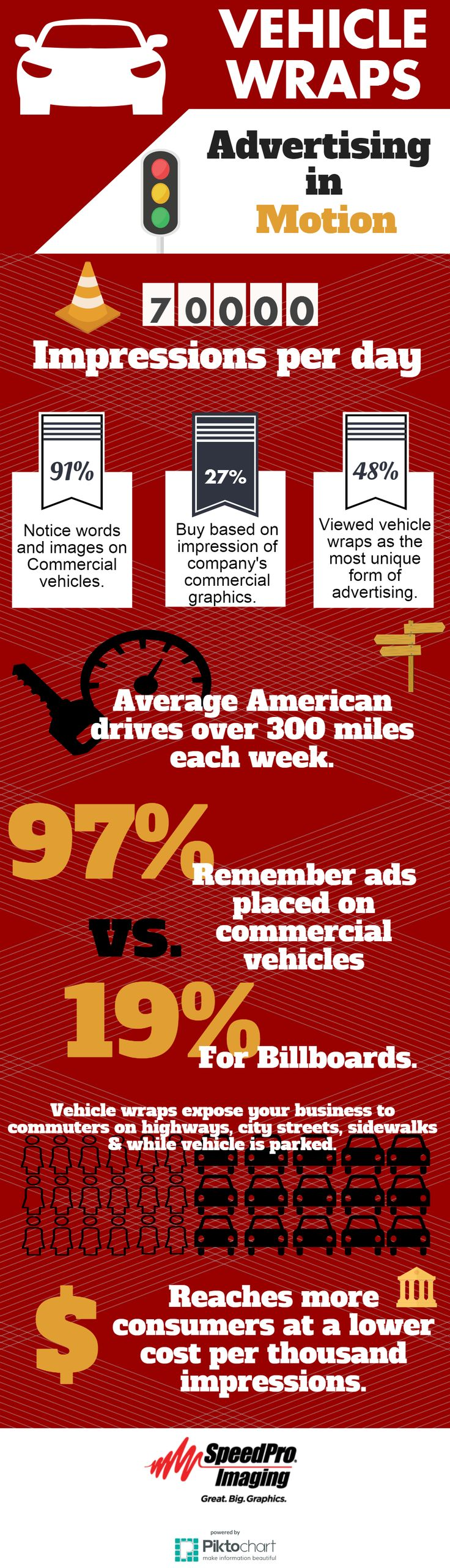 48% of people viewed vehicle wraps as the most unique form of advertising- Speedpro Imaging Irving #Advertising #vehiclewraps #marketing #branding #infograph