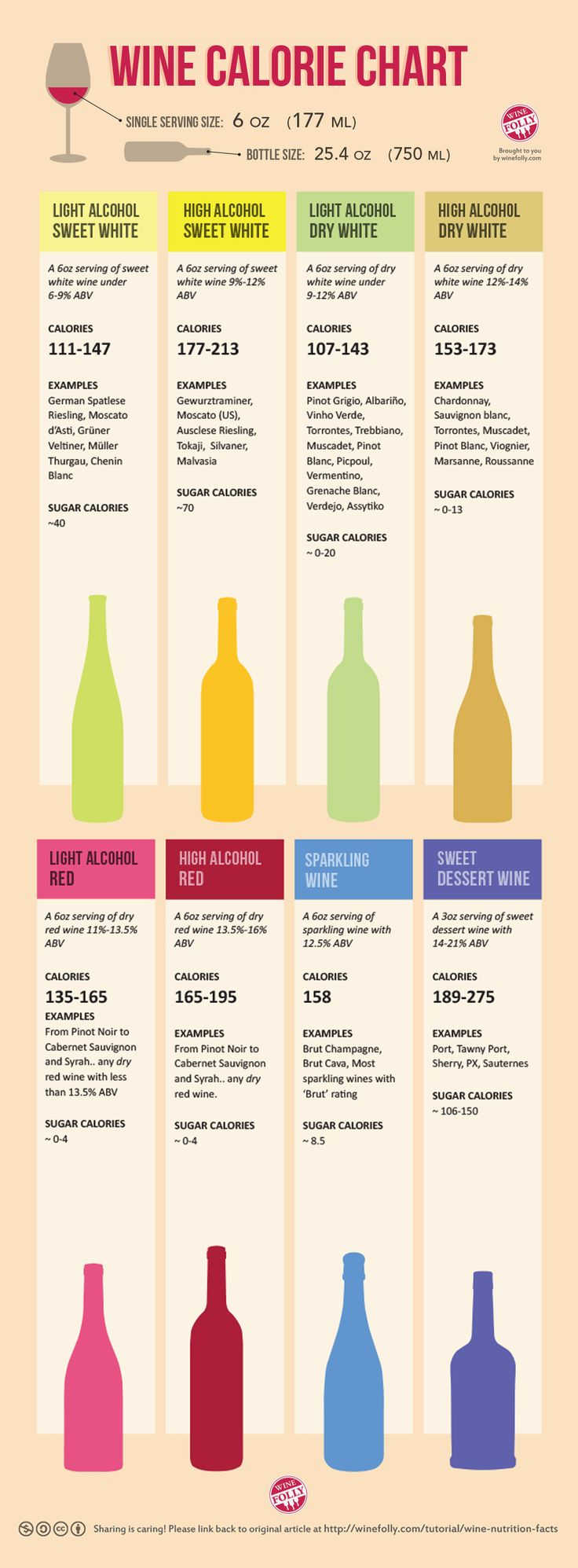 Check out this chart to see how many calories are in your glass of wine