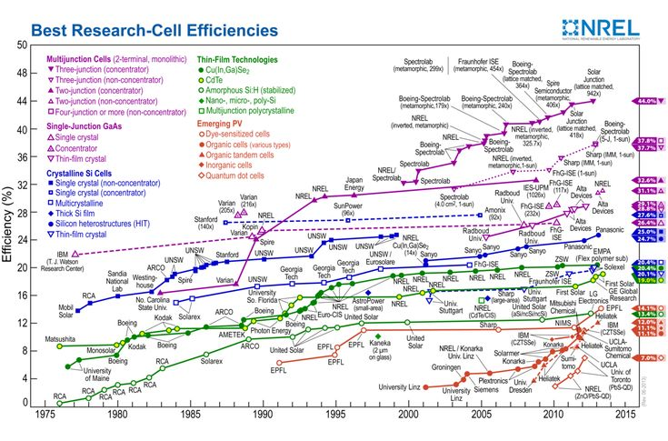 Updated several times, last time being August 29, 2015, in order to update the solar panel and solar cell efficiency record chart. Originally published on Cost Of Solar. One of the most common thin...