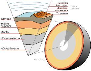 El interior de la Tierra está dividido en capas según su composición química o sus propiedades físicas. La capa externa es una corteza de silicato sólido, bajo la cual se encuentra un manto sólido de alta viscosidad. La corteza y la parte superior fría y rígida del manto se llaman litosfera, que es de lo que están compuestas las placas tectónicas. La litosfera flota sobre la astenosfera. Bajo el manto se encuentran el nucleo externo e interno. #capastierra